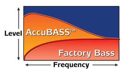 AudioControl AccuBASS