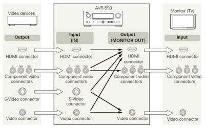 Denon AVR-590 Video Paths