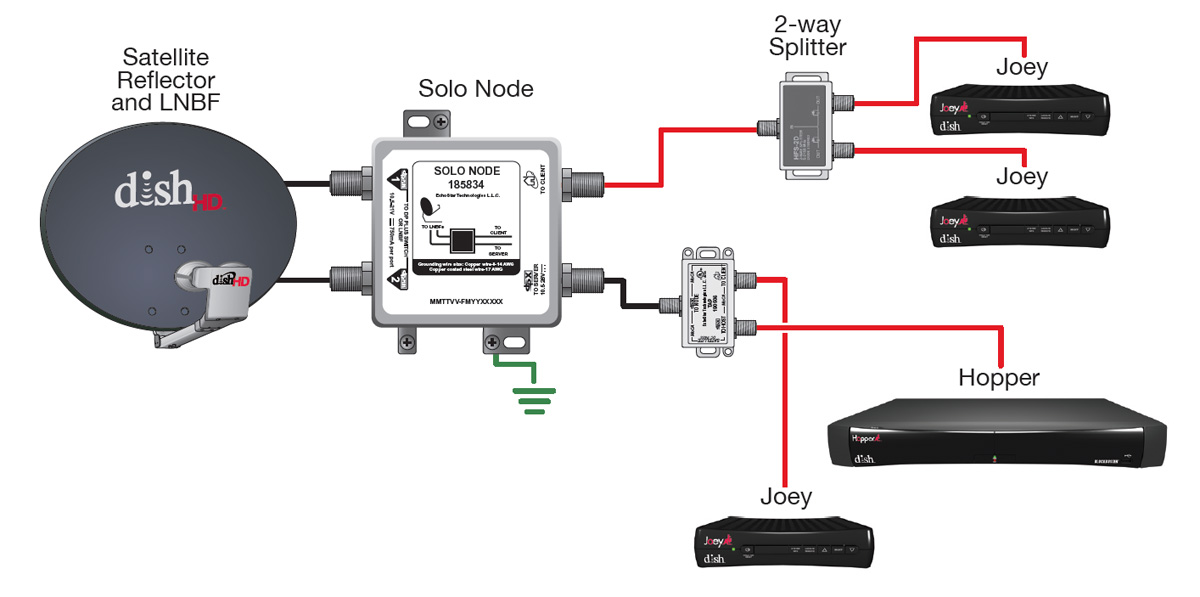 dish_hopper_config dish hopper wiring dish network wiring \u2022 wiring diagrams j whole home dvr wiring diagram at crackthecode.co