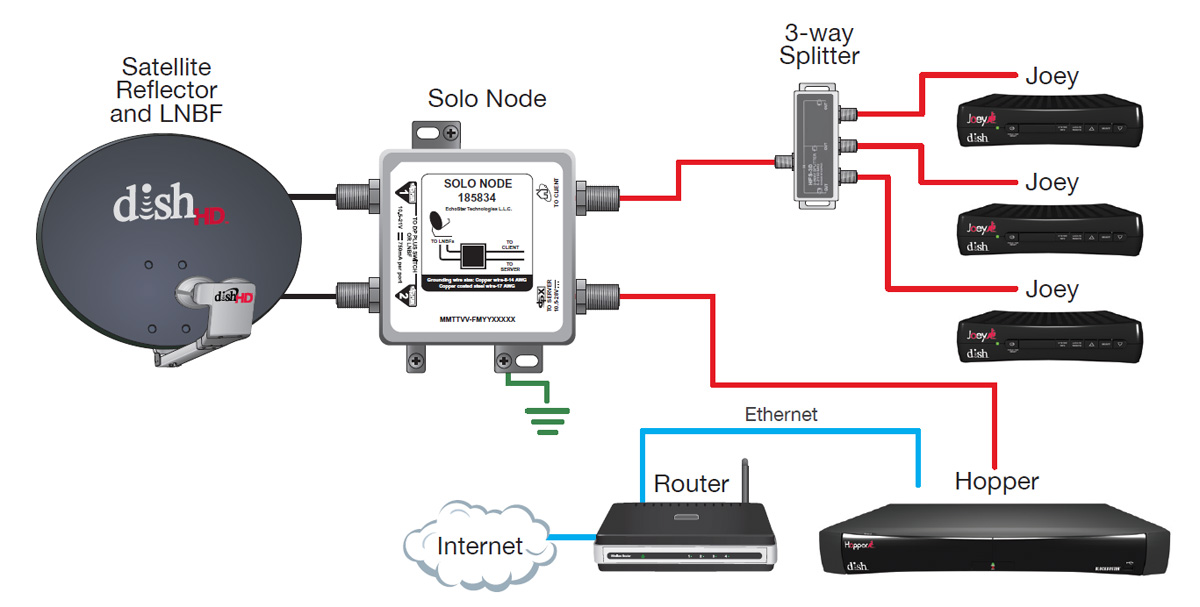 dish_hopper_config2 product review dish network hopper whole home hd dvr dish hopper 3 wiring diagram at nearapp.co