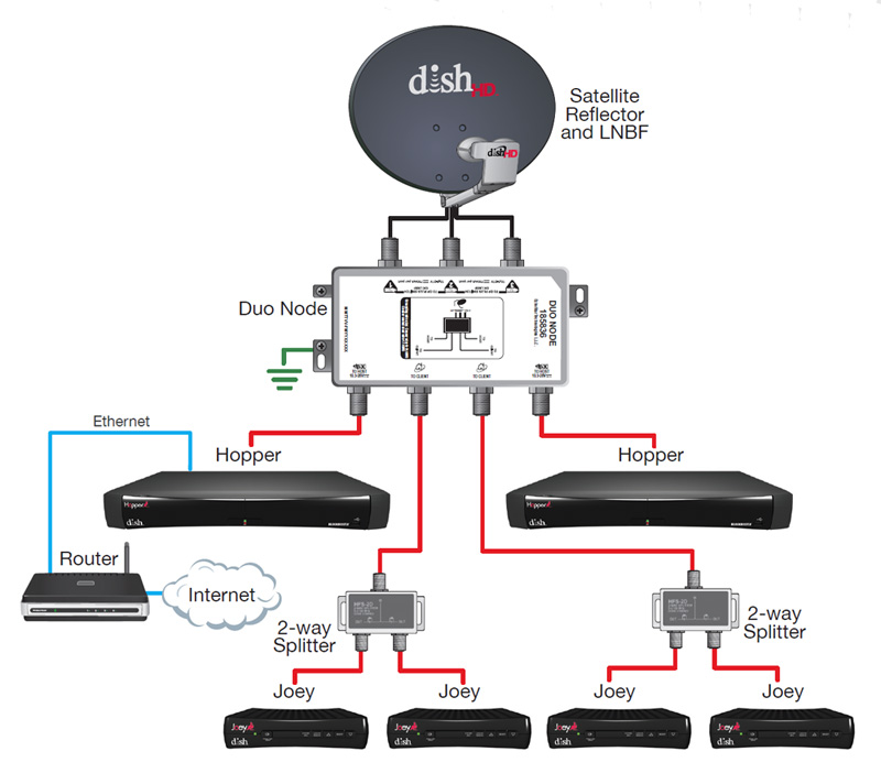 dish_hopper_config3 hopper wiring diagram harris wiring diagram \u2022 wiring diagrams j whole home dvr wiring diagram at crackthecode.co