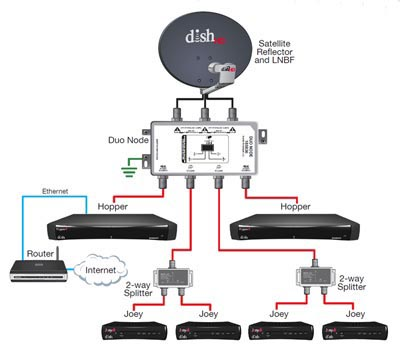 DISH Hopper™ Configuration